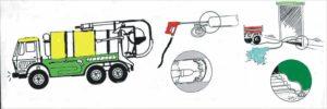 High Pressure Pumps for Flushing Trucks